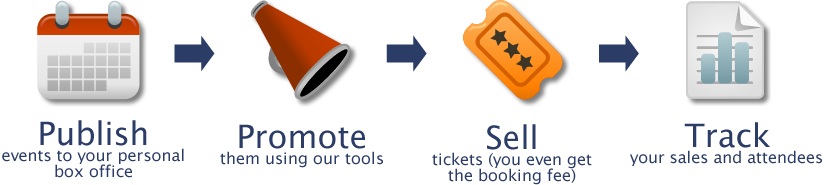 List events on your box office. Promote them using our tools. Sell tickets without fees. Track your sales and attenees